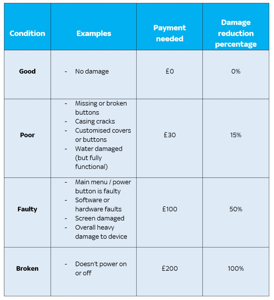 Examples of device damage table based on a device worth £200. If your device is in good condition, for example, has no damage, then you won't need to pay anything. If your device is in poor condition, for example, has missing or broken buttons, casing cracks or customised covers or buttons, the payment needed will be £30. If your device is faulty, for example, the main menu/power button is faulty, it has software or hardware faults, the screen is damaged or there's overall heavy damage to the device, the payment needed will be £100. If your device is broken, for example, doesn't power on or off, the payment needed will be £200.