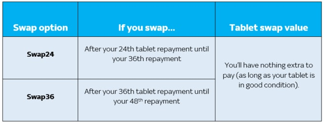 If you're on Swap24 (tablet) and you swap after your 24th tablet repayment until your 36th repayment, you'll have nothing extra to pay (as long as your tablet is in good condition). If you're on Swap36 (tablet) and you swap after your 36th tablet repayment until your 48th repayment, you'll have nothing extra to pay (as long as your tablet is in good condition).