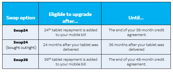 If you're on the Swap24 swap option (and you didn't buy your tablet outright), you're eligible to upgrade after the 24th tablet repayment is added to your mobile bill until the end of your 36-month credit agreement. Your upgrade window is 12 months before your credit agreement ends. If you're on the Swap36 swap option, you're eligible to upgrade after the 36th tablet repayment is added to your mobile bill until the end of your 48-month credit agreement. Your upgrade window is 12 months before your credit agreement ends. If you're on the Swap24 swap option and you bought your tablet outright, you're eligible to upgrade 24 months after your tablet was delivered until 36 months after your tablet was delivered. Your upgrade window is 12 months.