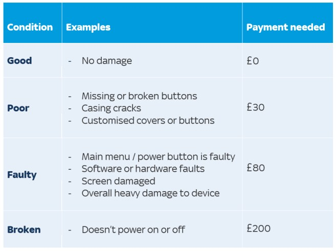 Examples of device damage table. If your device is in good condition, for example, has no damage, then you won't need to pay anything. If your device is in poor condition, for example, has missing or broken buttons, casing cracks or customised covers or buttons, the payment needed will be £30. If your device is faulty, for example, the main menu/power button is faulty, it has software or hardware faults, the screen is damaged or there's overall heavy damage to the device, the payment needed will be £80. If your device is broken, for example, doesn't power on or off, the payment needed will be £200.