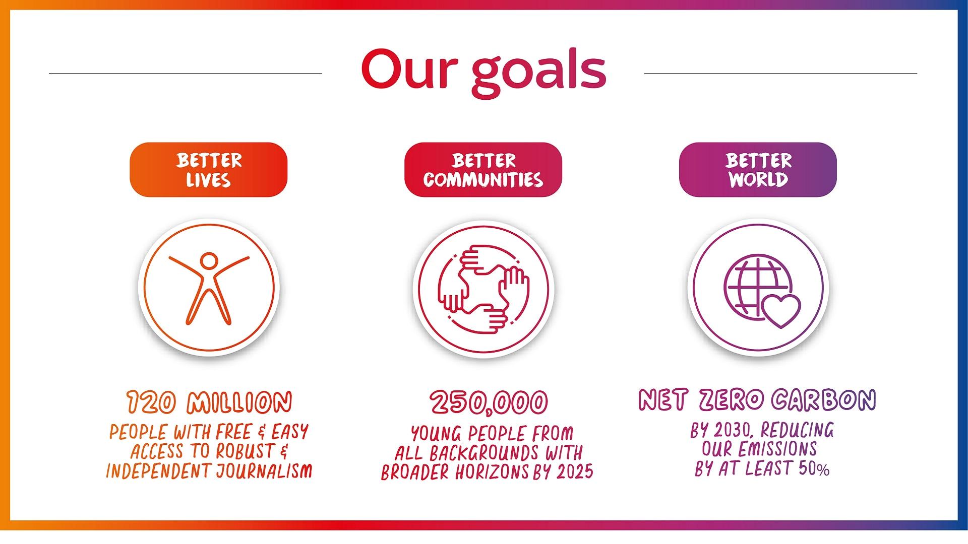 Our Goals , Better lives, Better Communities, Better World